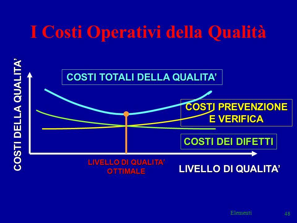 I Costi Operativi della Qualità