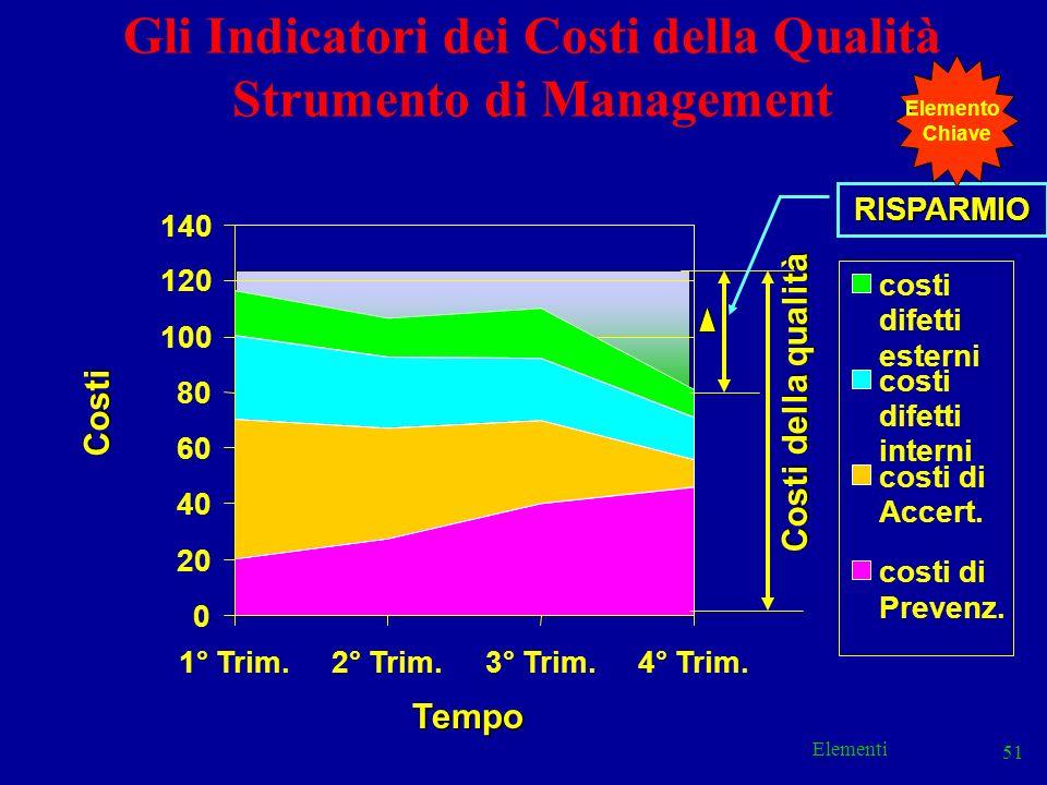 Gli Indicatori dei Costi della Qualità Strumento di Management