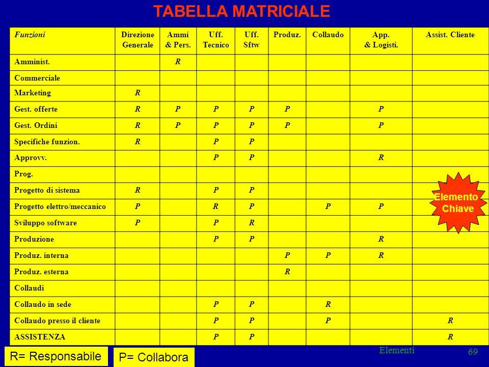 TABELLA MATRICIALE R= Responsabile P= Collabora Elemento Chiave