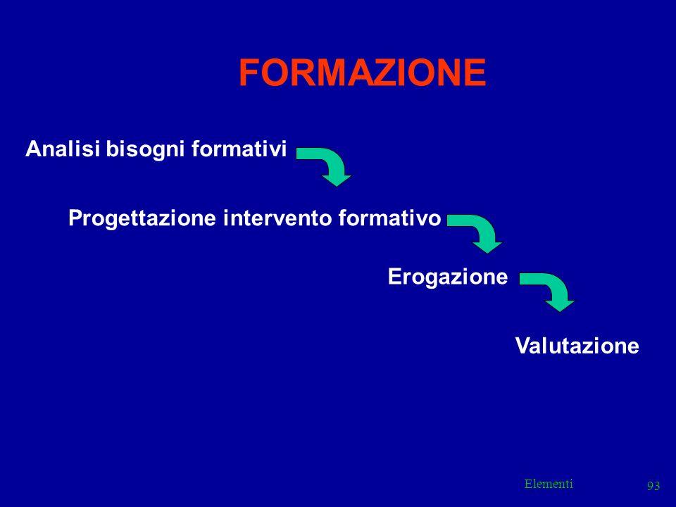 FORMAZIONE Analisi bisogni formativi