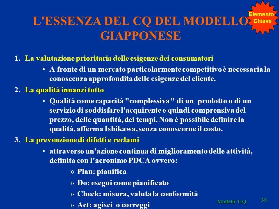 L ESSENZA DEL CQ DEL MODELLO GIAPPONESE