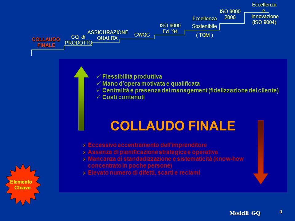 COLLAUDO FINALE Flessibilità produttiva
