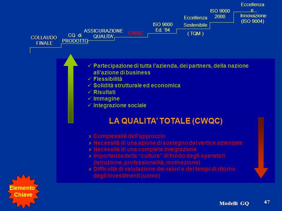 LA QUALITA' TOTALE (CWQC)
