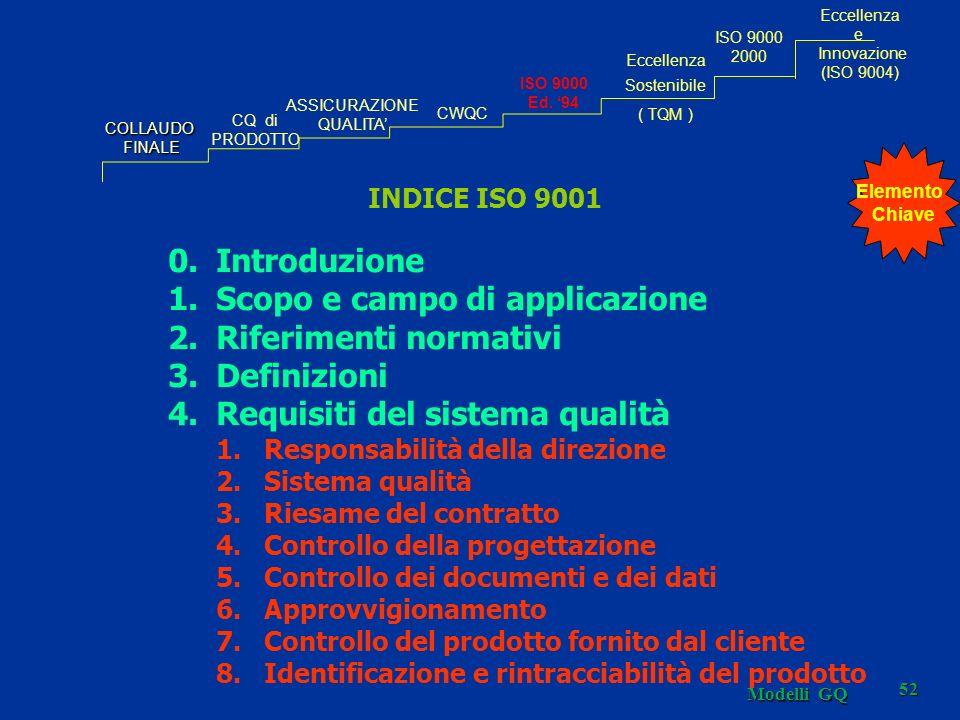 Scopo e campo di applicazione Riferimenti normativi Definizioni