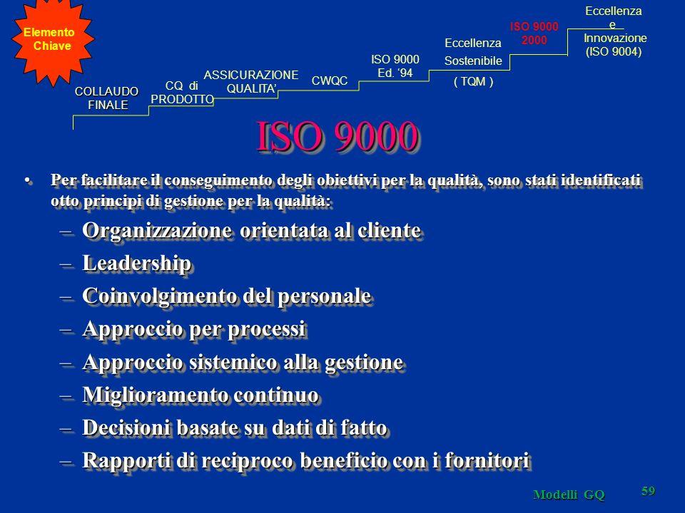 ISO 9000 Organizzazione orientata al cliente Leadership