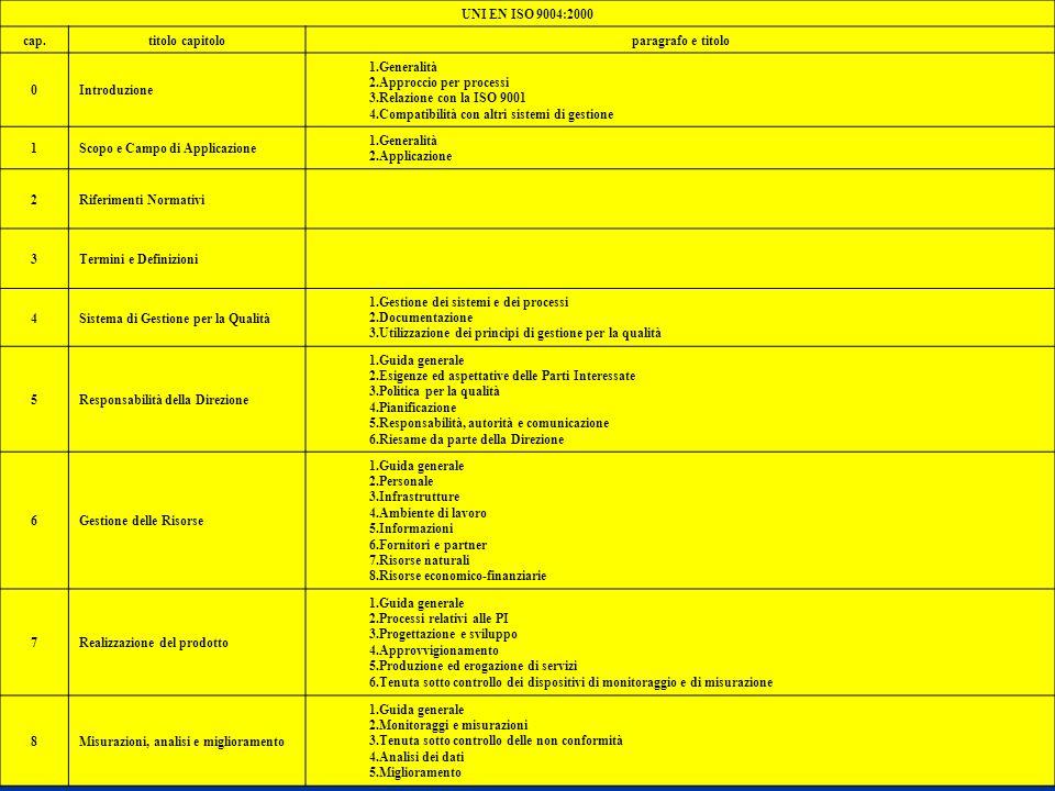 Modelli GQ UNI EN ISO 9004:2000 cap. titolo capitolo