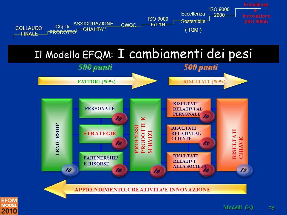 Il Modello EFQM: I cambiamenti dei pesi
