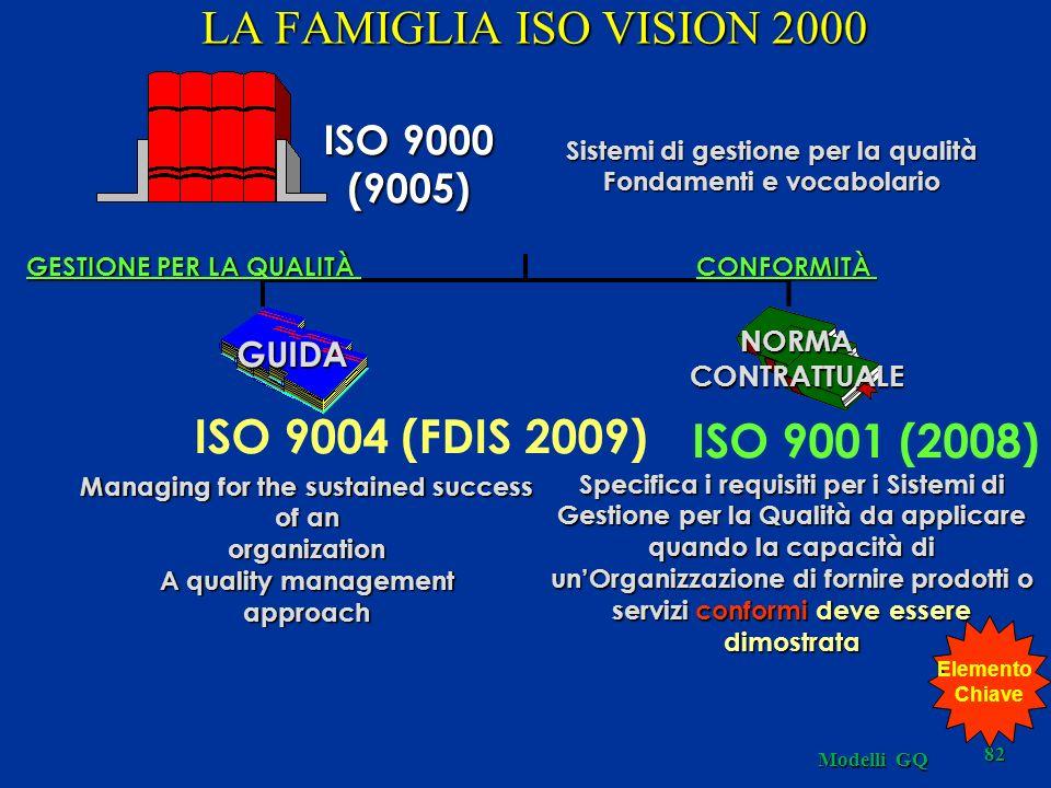 LA FAMIGLIA ISO VISION 2000 ISO 9004 (FDIS 2009) ISO 9001 (2008)