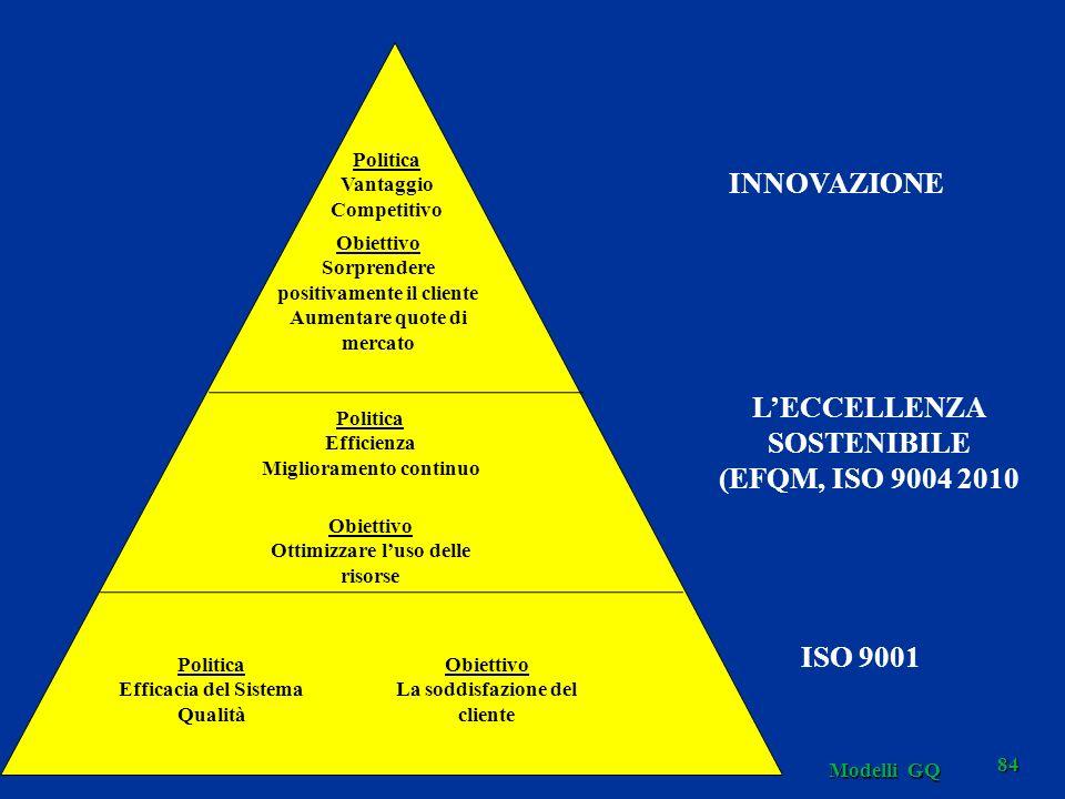 INNOVAZIONE L'ECCELLENZA SOSTENIBILE (EFQM, ISO 9004 2010 ISO 9001