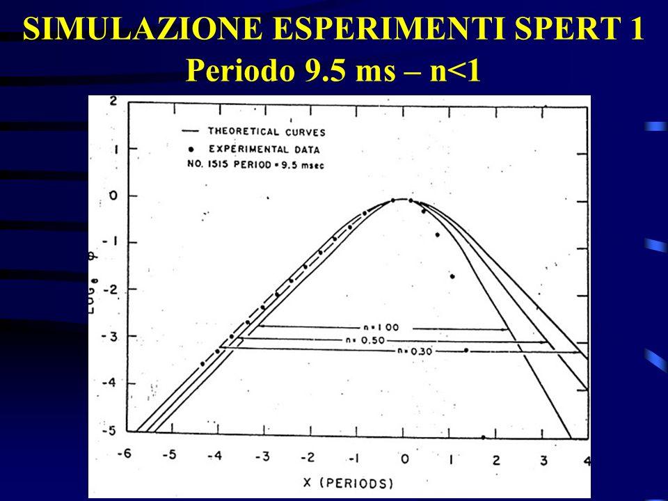 SIMULAZIONE ESPERIMENTI SPERT 1 Periodo 9.5 ms – n<1