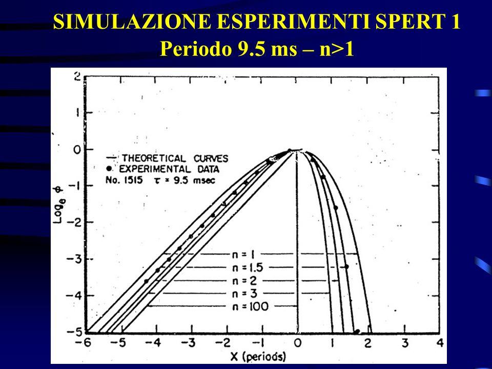 SIMULAZIONE ESPERIMENTI SPERT 1 Periodo 9.5 ms – n>1