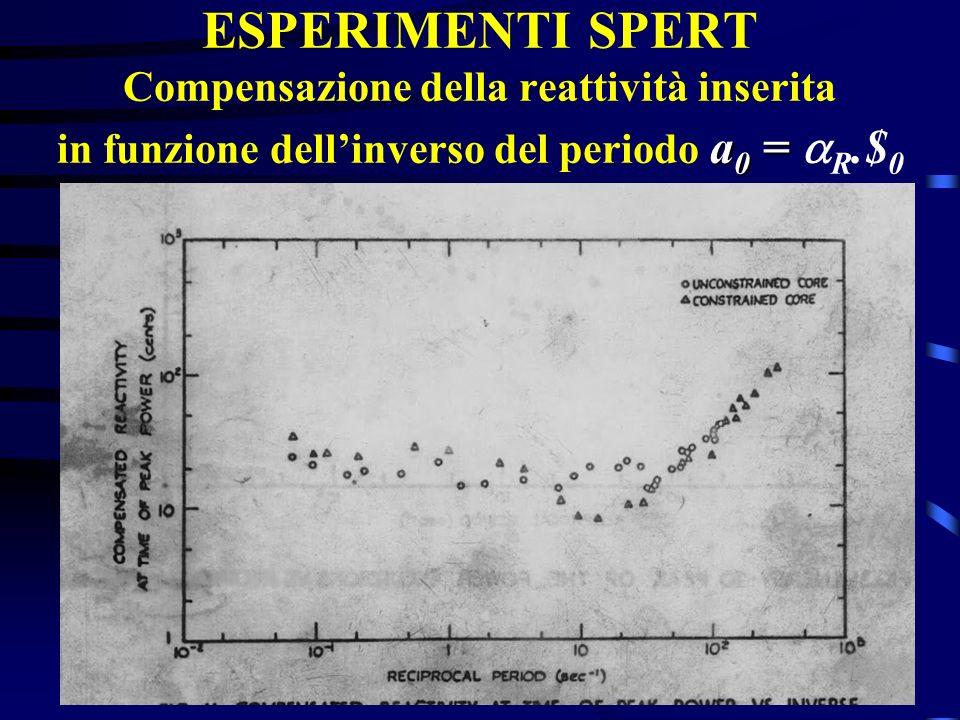 ESPERIMENTI SPERT Compensazione della reattività inserita in funzione dell'inverso del periodo a0 = aR.$0