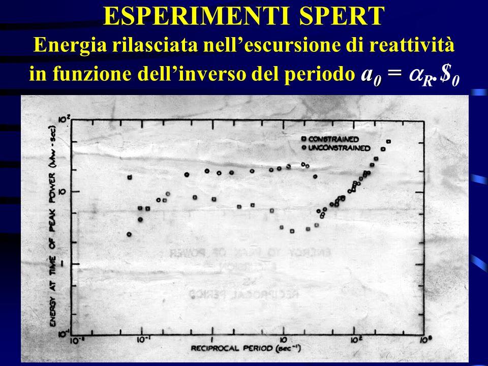 ESPERIMENTI SPERT Energia rilasciata nell'escursione di reattività in funzione dell'inverso del periodo a0 = aR.$0