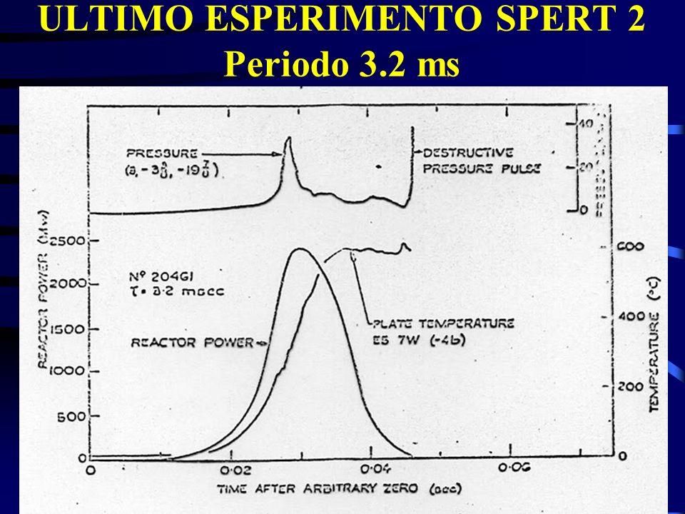 ULTIMO ESPERIMENTO SPERT 2 Periodo 3.2 ms