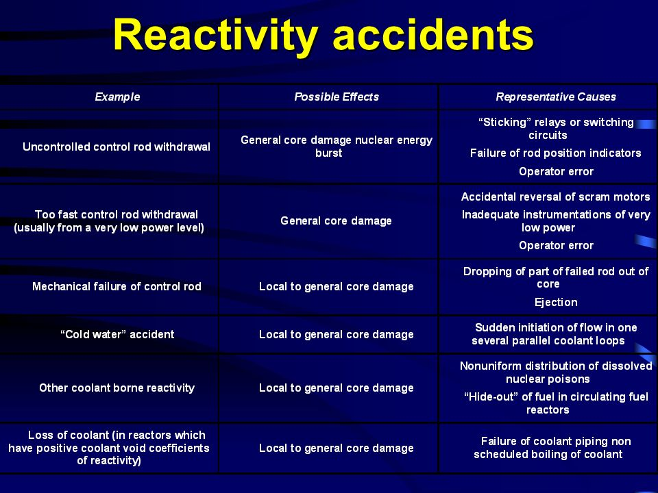 Reactivity accidents
