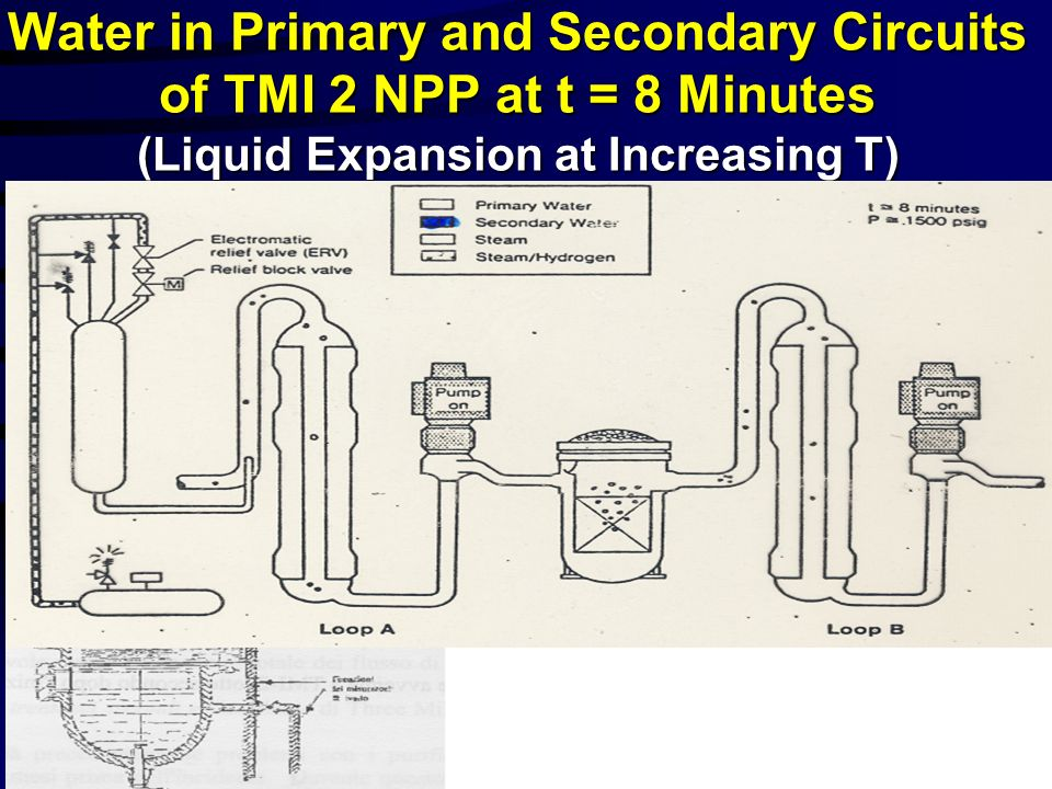 Water in Primary and Secondary Circuits of TMI 2 NPP at t = 8 Minutes (Liquid Expansion at Increasing T)