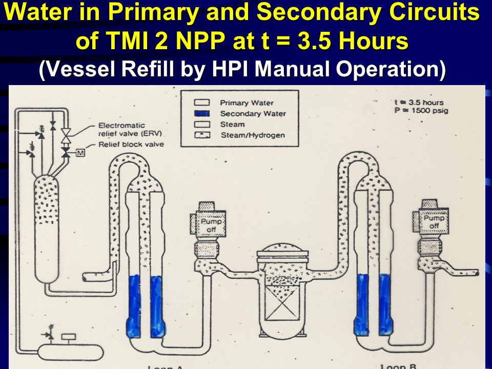 Water in Primary and Secondary Circuits of TMI 2 NPP at t = 3