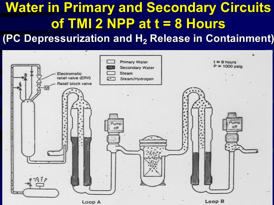 Water in Primary and Secondary Circuits of TMI 2 NPP at t = 8 Hours (PC Depressurization and H2 Release in Containment)