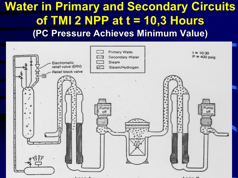 Water in Primary and Secondary Circuits of TMI 2 NPP at t = 10,3 Hours (PC Pressure Achieves Minimum Value)