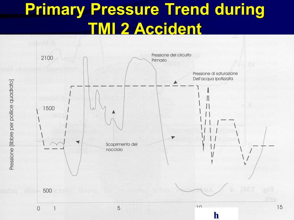 Primary Pressure Trend during TMI 2 Accident
