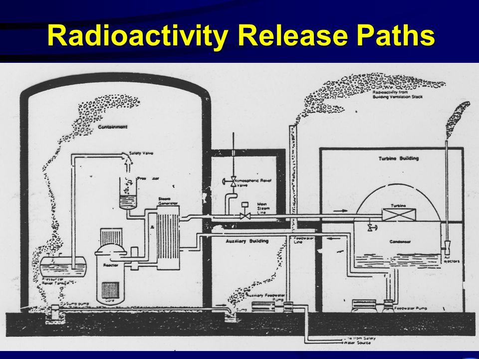 Radioactivity Release Paths