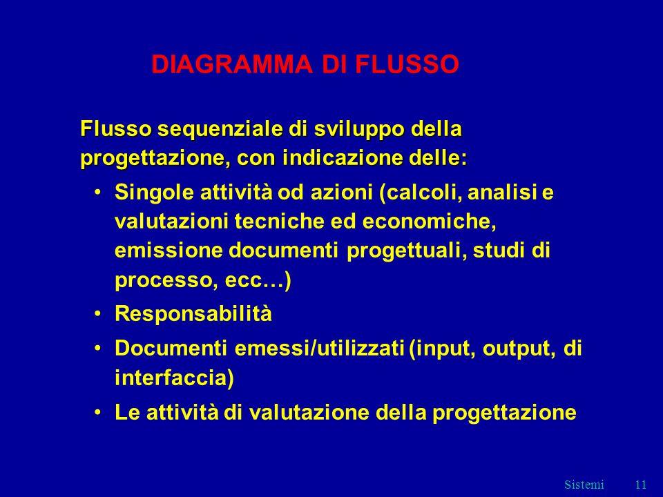 DIAGRAMMA DI FLUSSO Flusso sequenziale di sviluppo della progettazione, con indicazione delle: