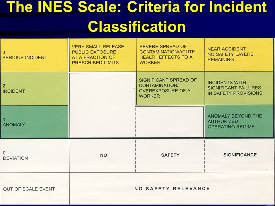 The INES Scale: Criteria for Incident Classification
