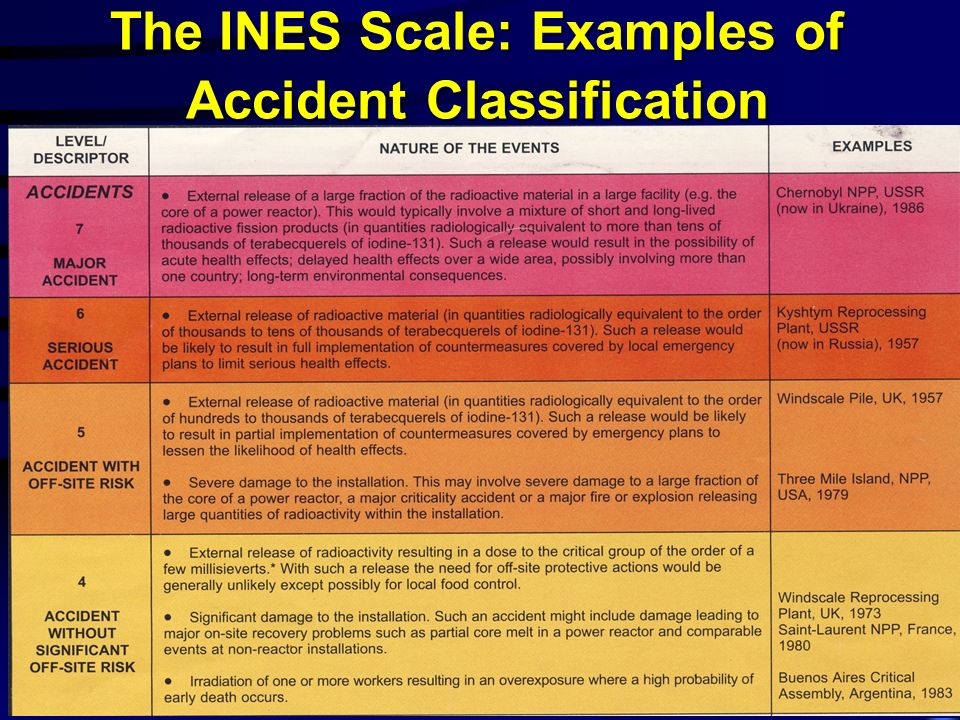 The INES Scale: Examples of Accident Classification