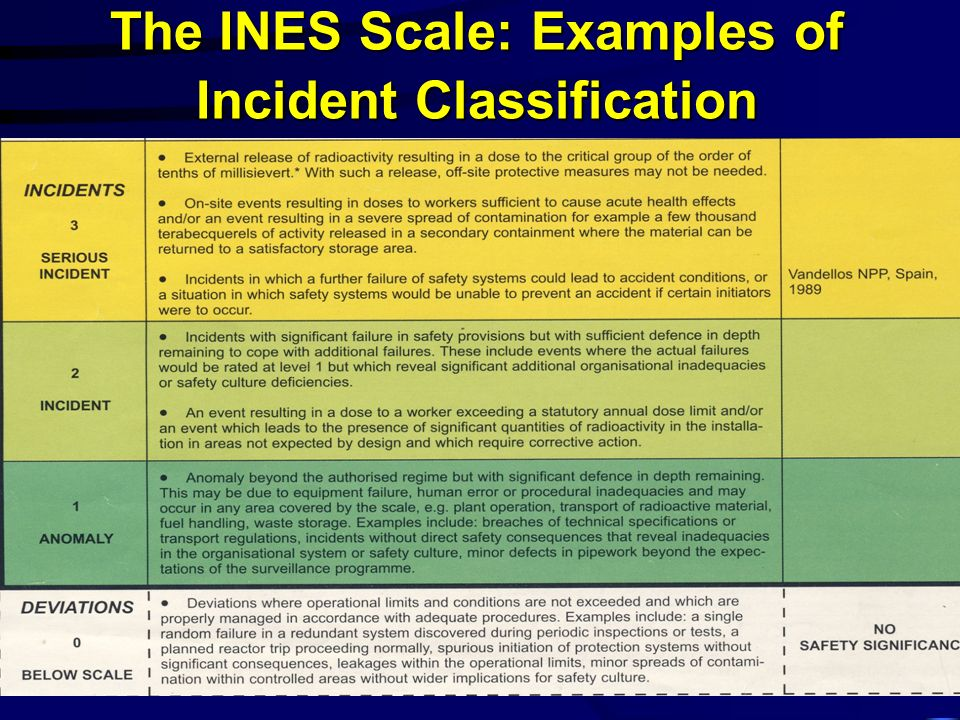 The INES Scale: Examples of Incident Classification