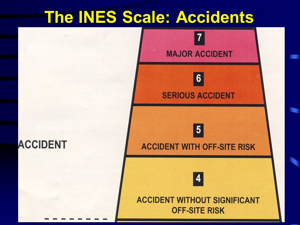 The INES Scale: Accidents