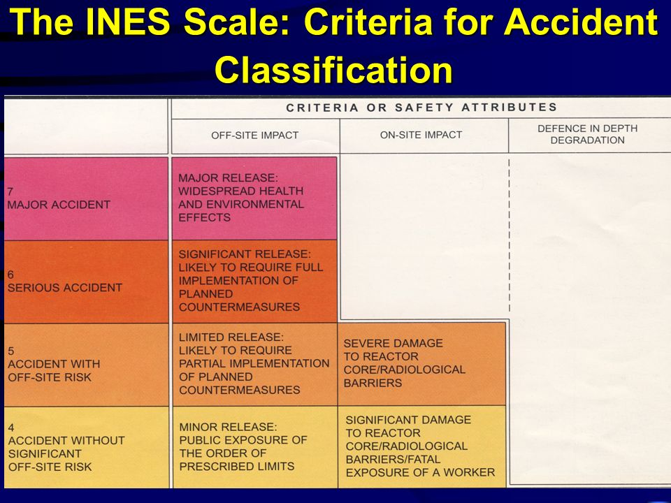 The INES Scale: Criteria for Accident Classification