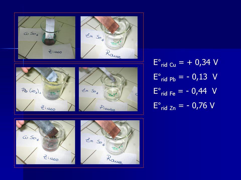 E°rid Cu = + 0,34 V E°rid Pb = - 0,13 V E°rid Fe = - 0,44 V E°rid Zn = - 0,76 V