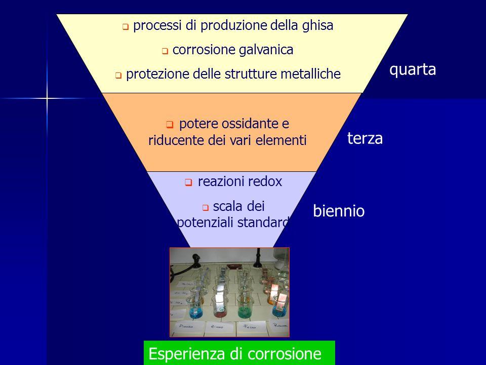 potere ossidante e riducente dei vari elementi terza