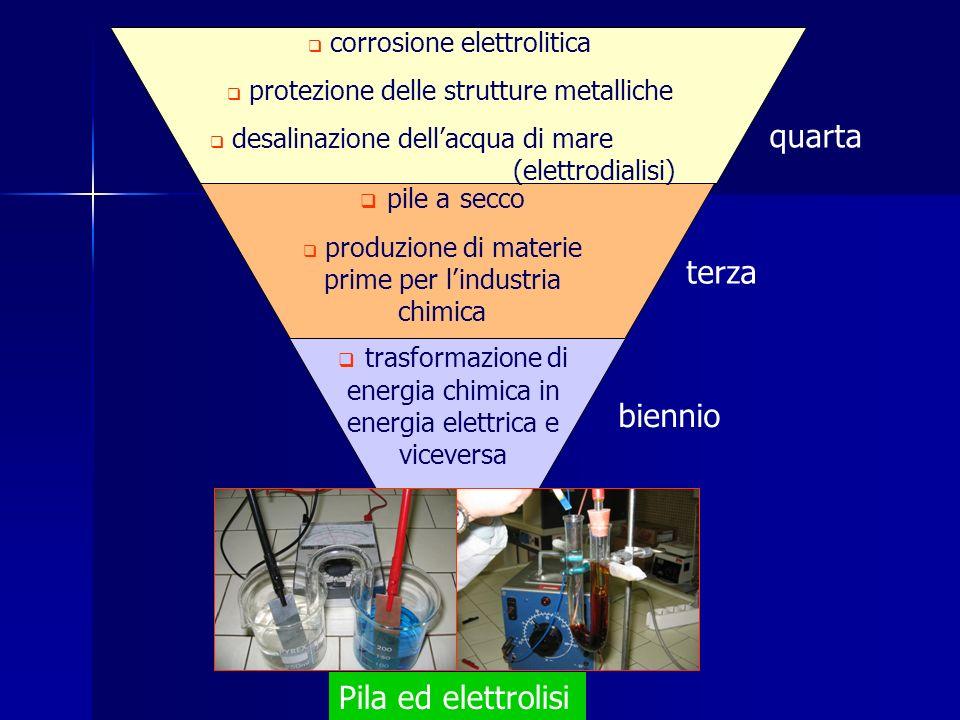 trasformazione di energia chimica in energia elettrica e viceversa