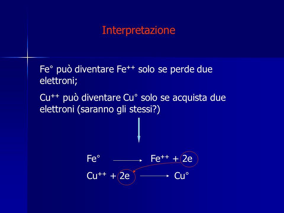 Interpretazione Fe° può diventare Fe++ solo se perde due elettroni;