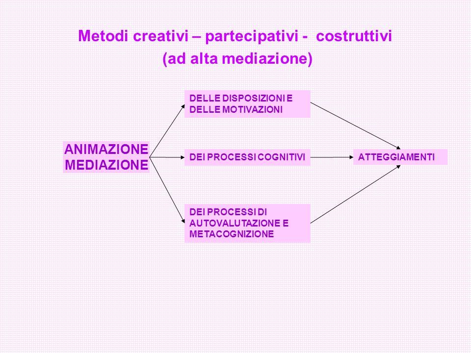 Metodi creativi – partecipativi - costruttivi
