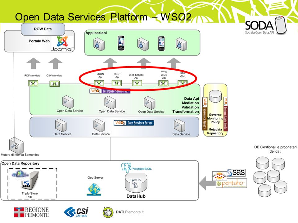 Open Data Services Platform – WSO2
