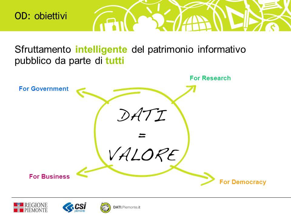 OD: obiettivi Sfruttamento intelligente del patrimonio informativo pubblico da parte di tutti. For Research.