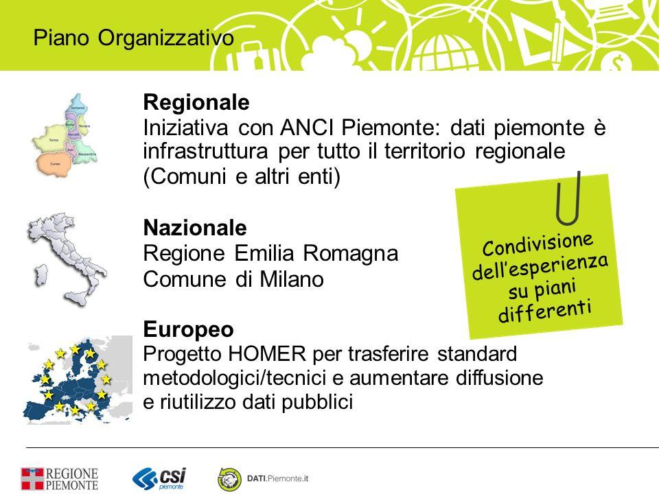 Regione Emilia Romagna Comune di Milano Europeo
