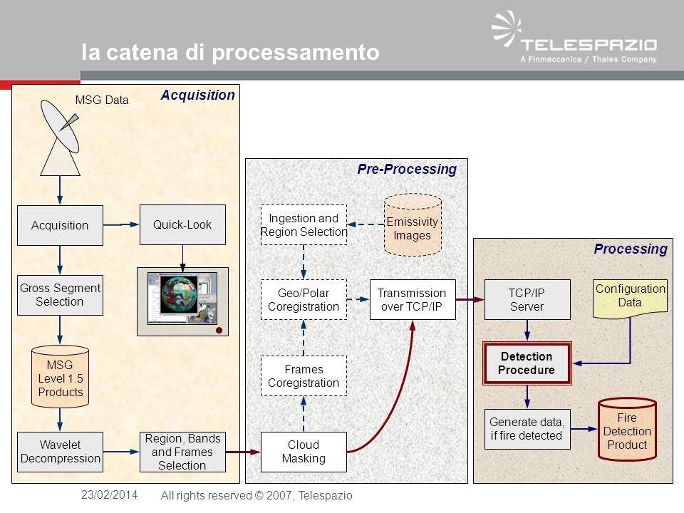 la catena di processamento