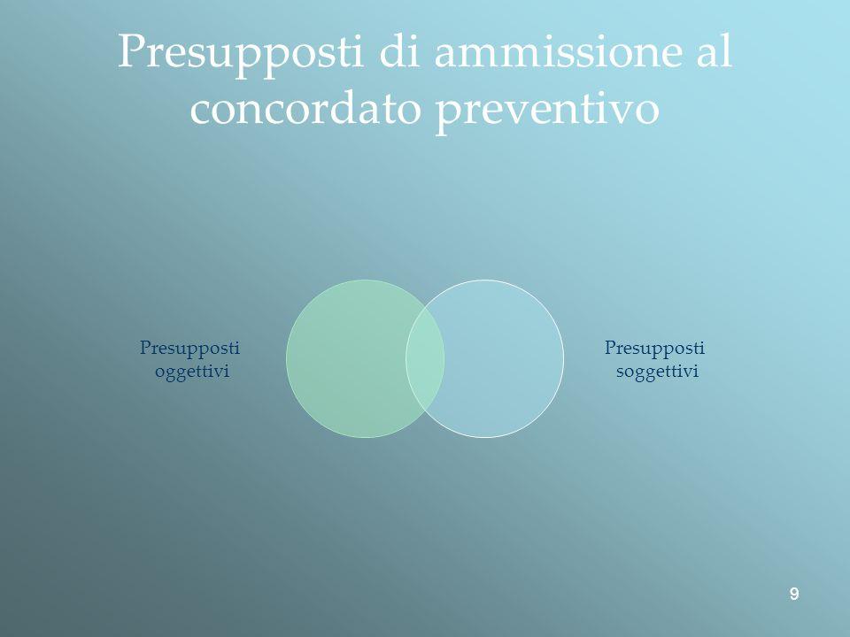 Presupposti di ammissione al concordato preventivo