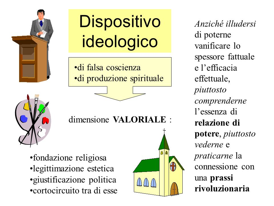 Dispositivo ideologico