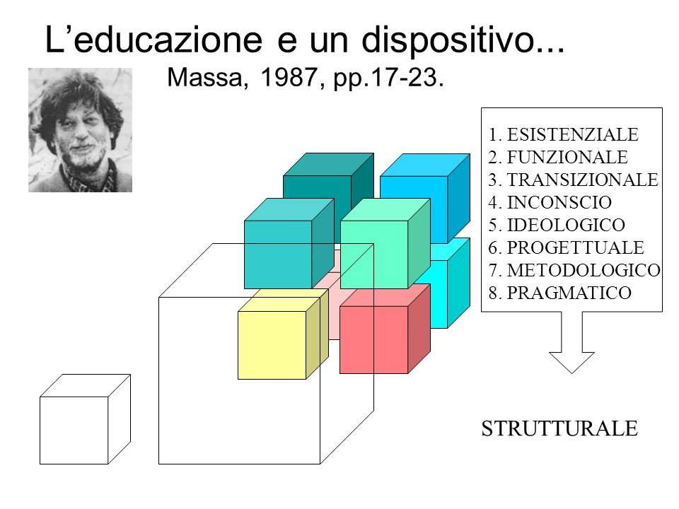 L'educazione e un dispositivo... Massa, 1987, pp.17-23.