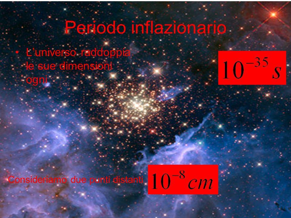Periodo inflazionario