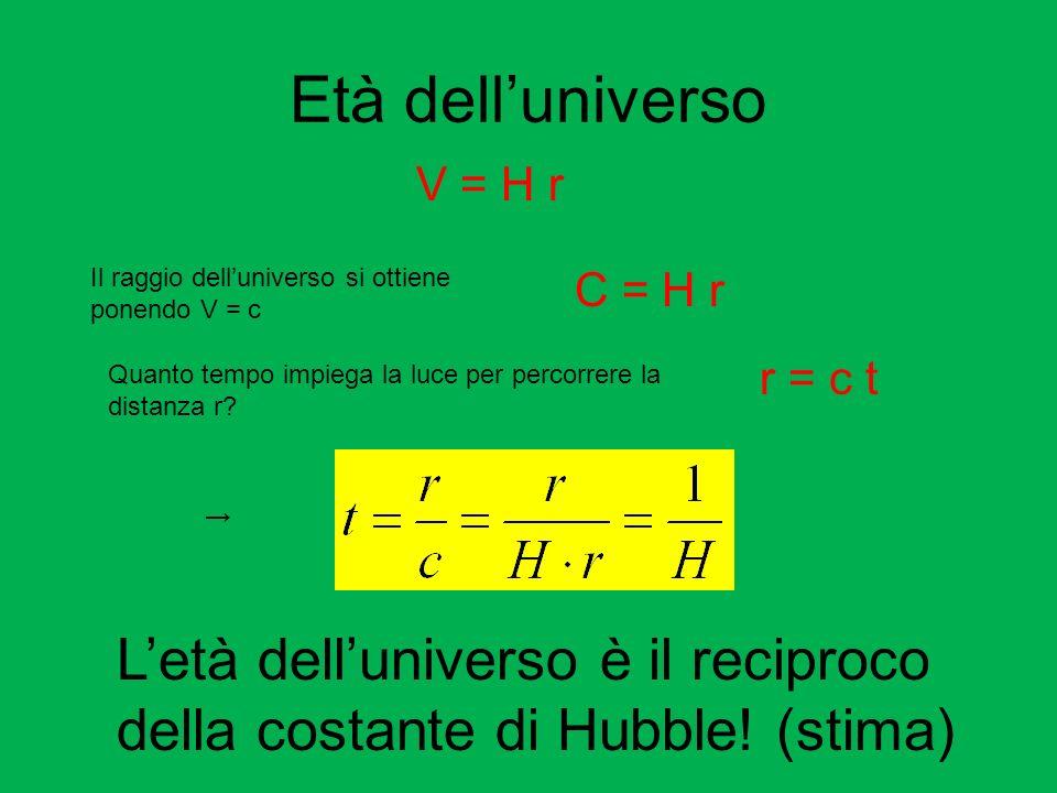 Età dell'universo V = H r. Il raggio dell'universo si ottiene ponendo V = c. C = H r. r = c t.