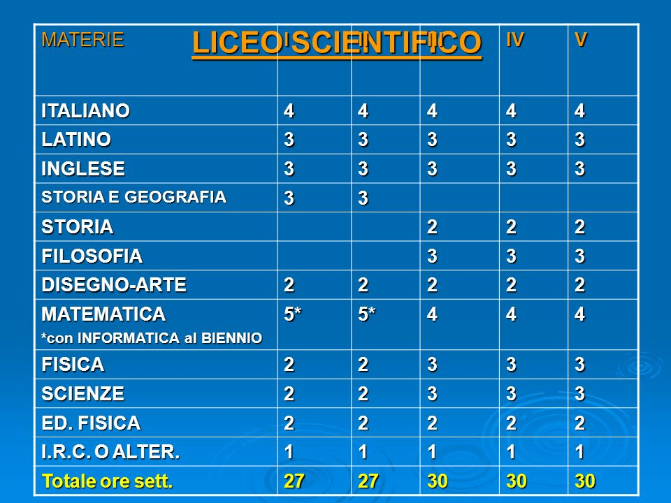 LICEO SCIENTIFICO MATERIE I II III IV V ITALIANO 4 LATINO 3 INGLESE