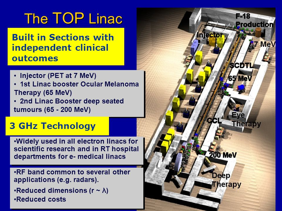 The TOP Linac Built in Sections with independent clinical outcomes