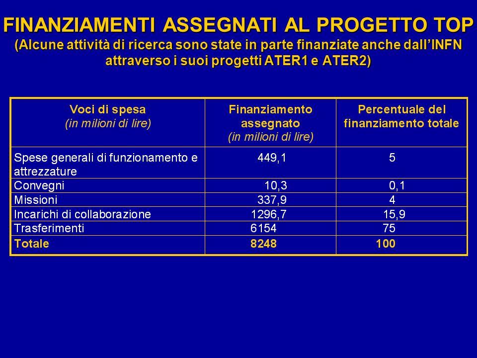 FINANZIAMENTI ASSEGNATI AL PROGETTO TOP (Alcune attività di ricerca sono state in parte finanziate anche dall'INFN attraverso i suoi progetti ATER1 e ATER2)