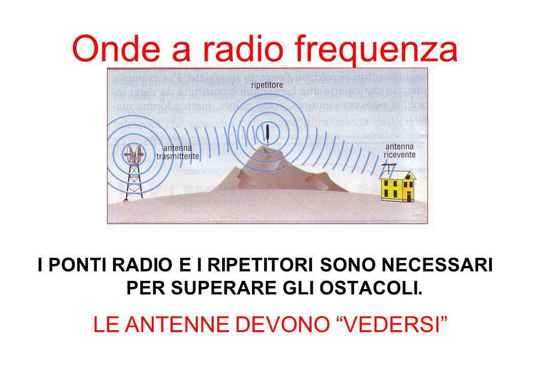 I PONTI RADIO E I RIPETITORI SONO NECESSARI PER SUPERARE GLI OSTACOLI.