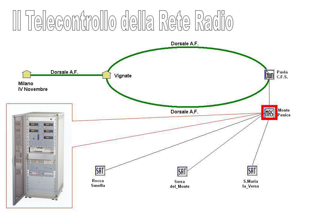 Il Telecontrollo della Rete Radio